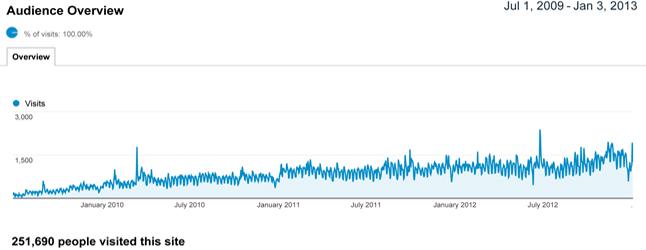 online-front-current-stats-jan-2013