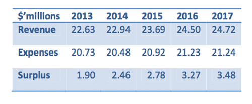 City of Revelstoke revenue, spending and surplus estimates 2013-2017. Graph courtesy of the City of Revelstoke