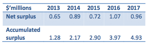 City of Revelstoke estimate of its surpluses 2013-2017. Graph courtesy of the City of Revelstoke