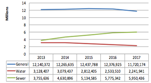 City of Revelstoke debt estimates 2013-2017. Graph courtesy of the City of Revelstoke