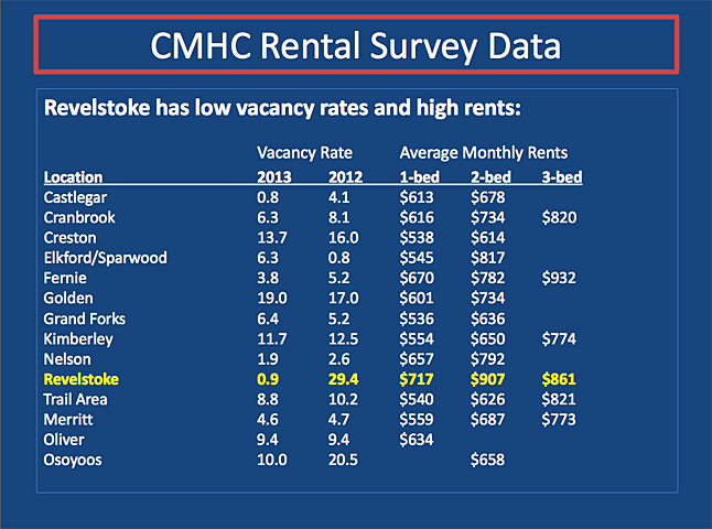 According to figures from the Canada Mortgage and Housing Corporation Revelstoke now has a 0.9 per cent vacancy rate, down from 29.4 per cent in 2012. Average monthly rents here are $717, $907 and $861 for one-, two and three-bedroom units, respectively. Of 14 Columbia Basin communities for which housing statistics are available, only Castlegar has a tighter rental housing market than Revelstoke. CMHC figures courtesy of the Revelstoke Community Housing Society
